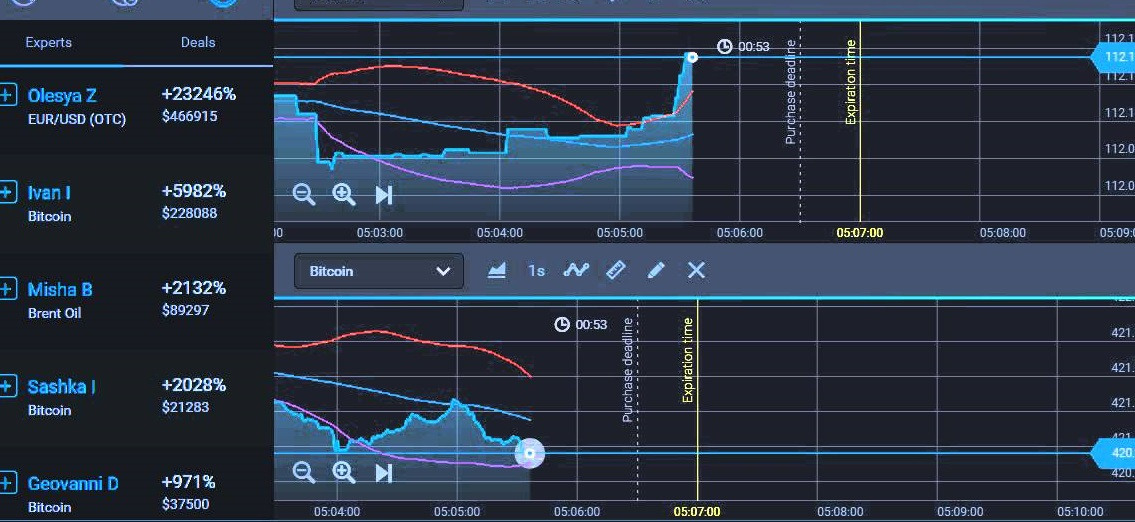 The Lost Secret of Forex Trading